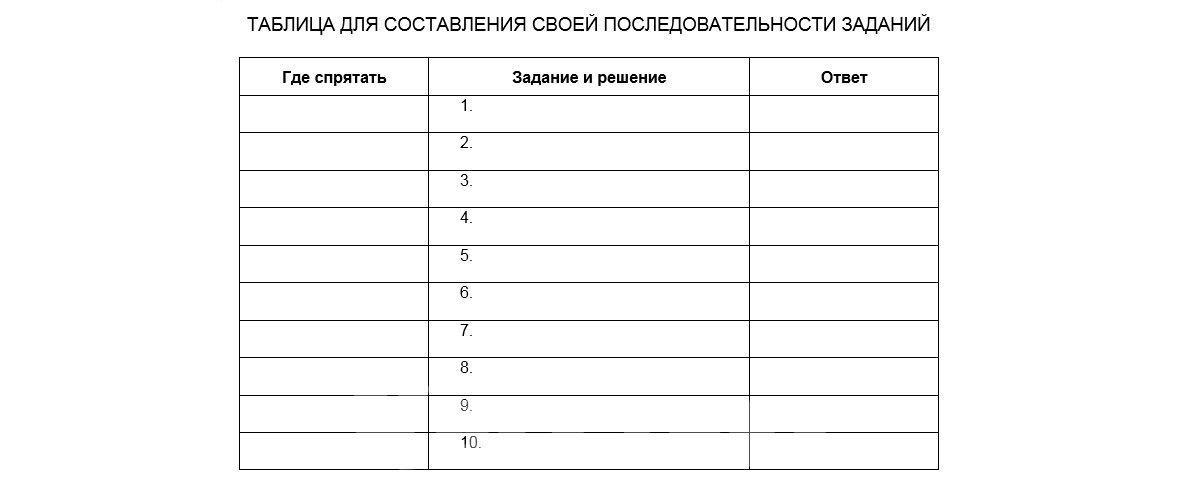 Таблица для составления задания квеста